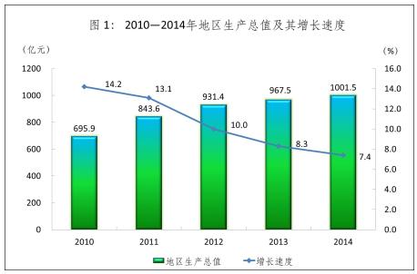 2010-2014年地区生产总值及其增长速度