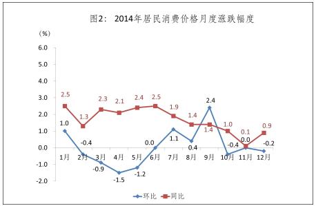 2014年居民消费价格月度涨跌幅度