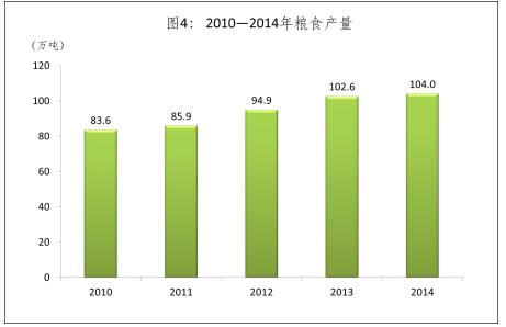 2010-2014年粮食产量