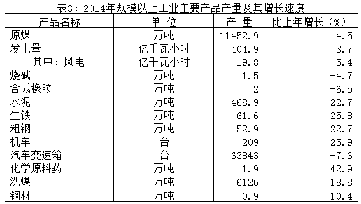 2014年规模以上工业主要产品产量及其增长速度