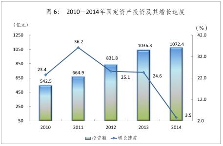 2010-2014年固定资产投资及其增长速度