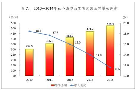 2010-2014年社会消费品零售总额及其增长速度