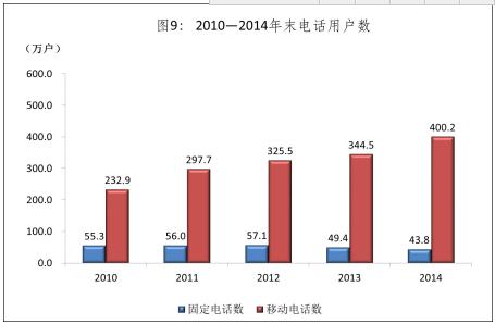 2010-2014年末电话用户数