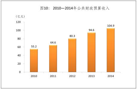 2010-2014年公共财政预算收入