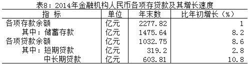 2014年金融机构人民币各项存贷款及其增长速度