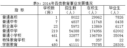 2014年各类教育事业发展情况