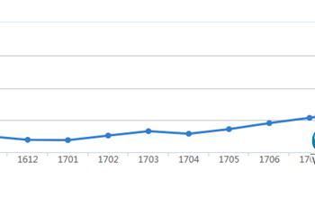 大同10月在售商品房均价5523元 环比每平增长134元