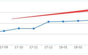大同6月在售商品房均价6623元 环比每平涨178元