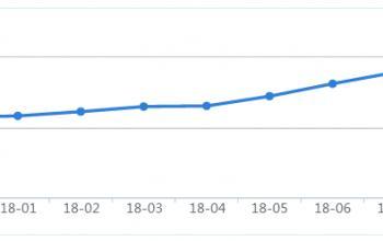 大同10月在售商品房均价6912元 环比每平上涨60元