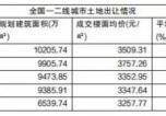 7月一二线城市卖地3581亿 土地溢价率仅12%!