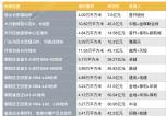 北京首批宅地集中出让已成交17宗 金额644亿